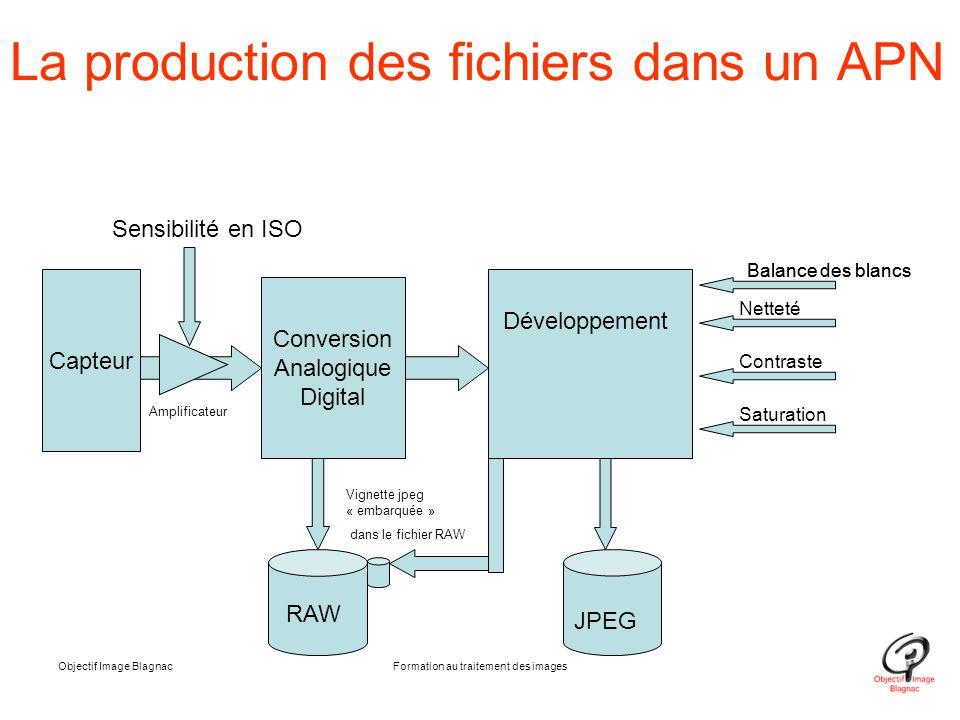La production des fichiers dans un APN
