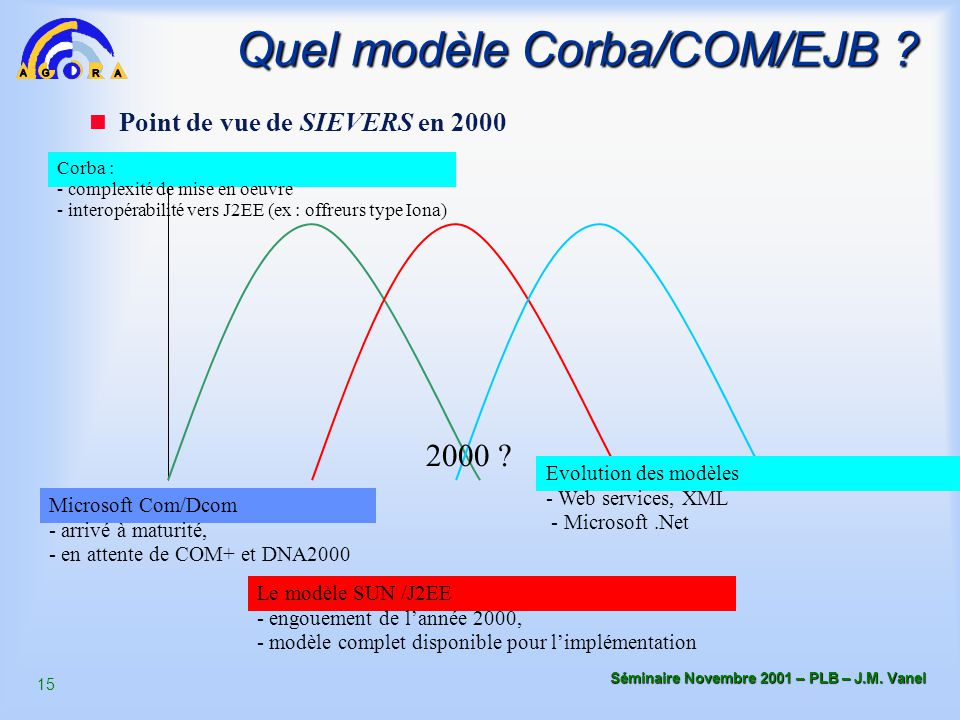 Quel modèle Corba/COM/EJB