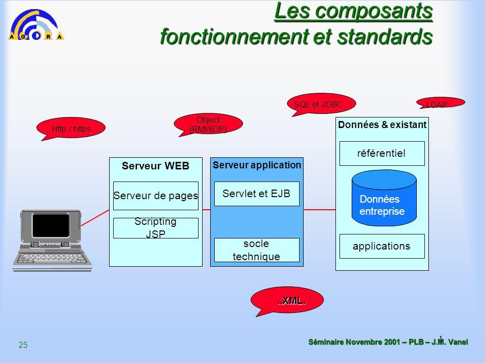 Les composants fonctionnement et standards