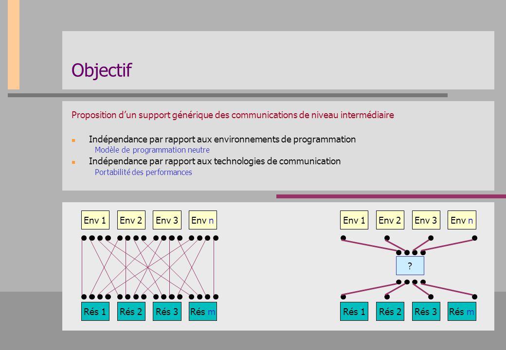 Objectif Proposition d'un support générique des communications de niveau intermédiaire. Indépendance par rapport aux environnements de programmation.