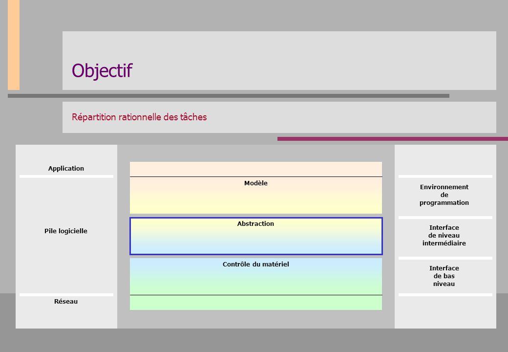Objectif Répartition rationnelle des tâches Application Modèle