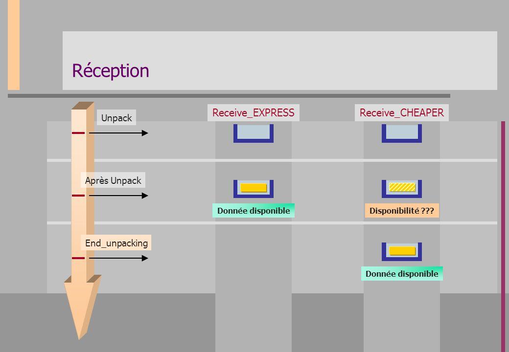 Réception Receive_EXPRESS Receive_CHEAPER Unpack Après Unpack