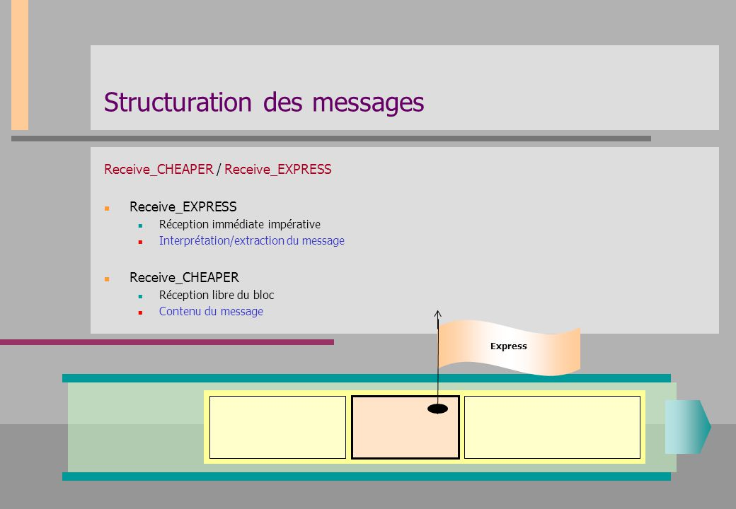 Structuration des messages