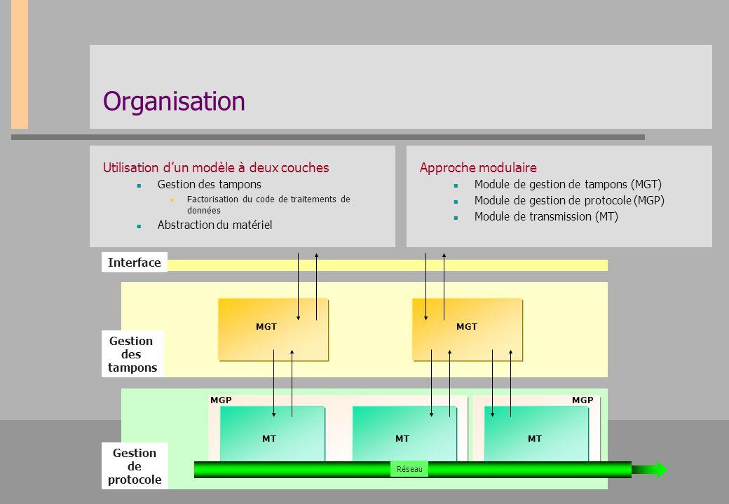 Organisation Utilisation d'un modèle à deux couches Approche modulaire