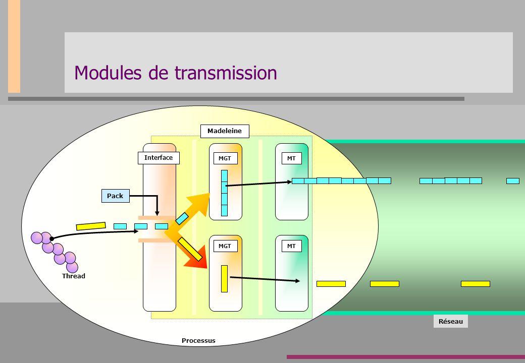 Modules de transmission