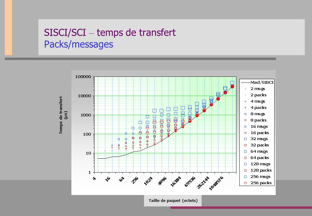 SISCI/SCI – temps de transfert Packs/messages