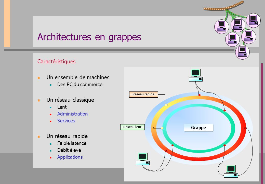 Architectures en grappes