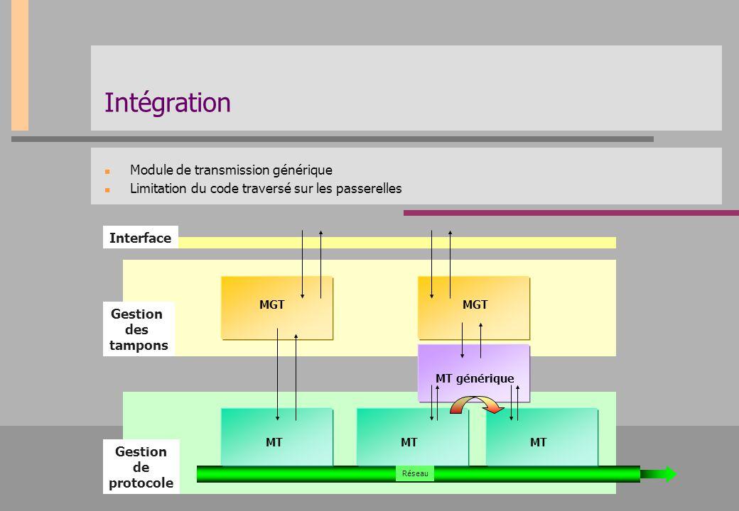 Intégration Module de transmission générique