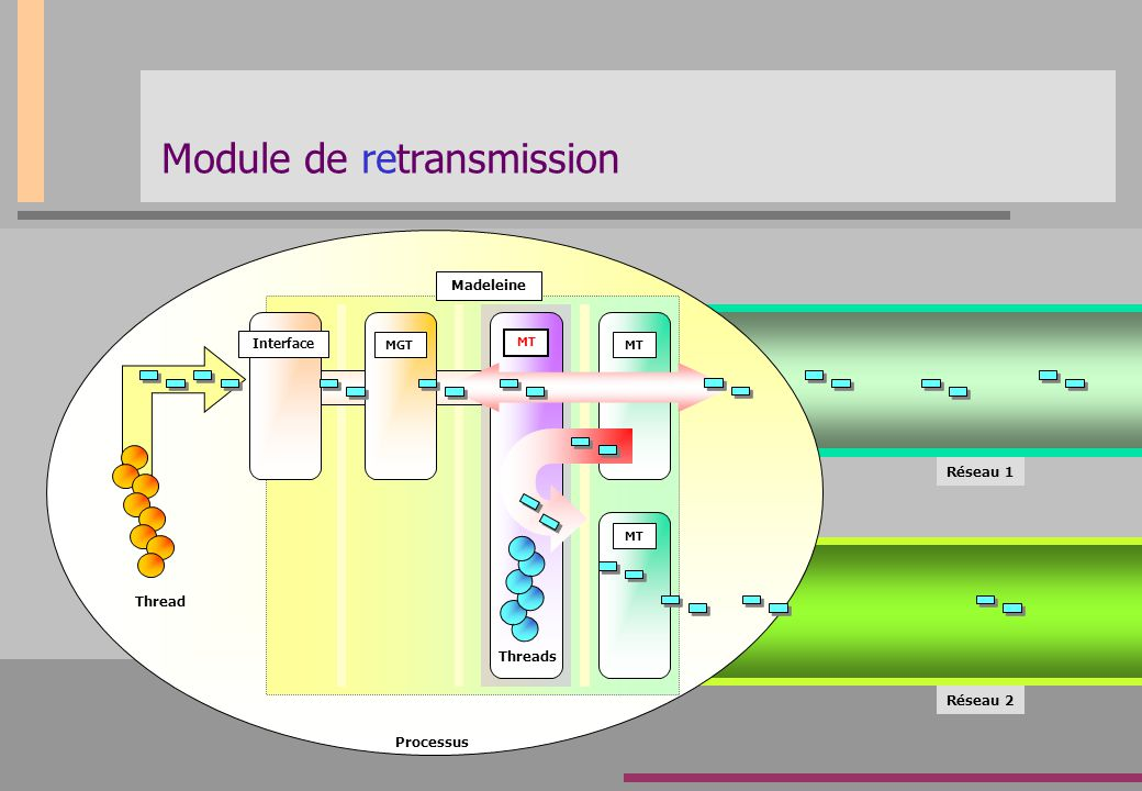 Module de retransmission