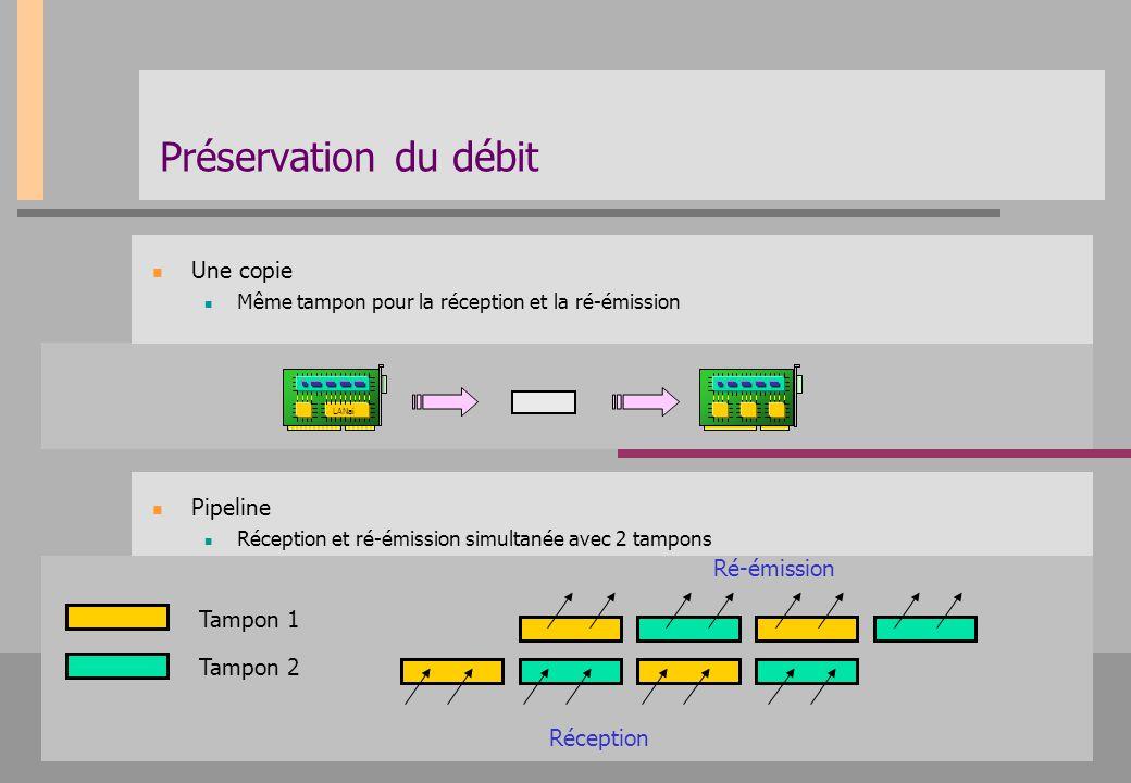 Préservation du débit Une copie Pipeline Ré-émission Tampon 1 Tampon 2