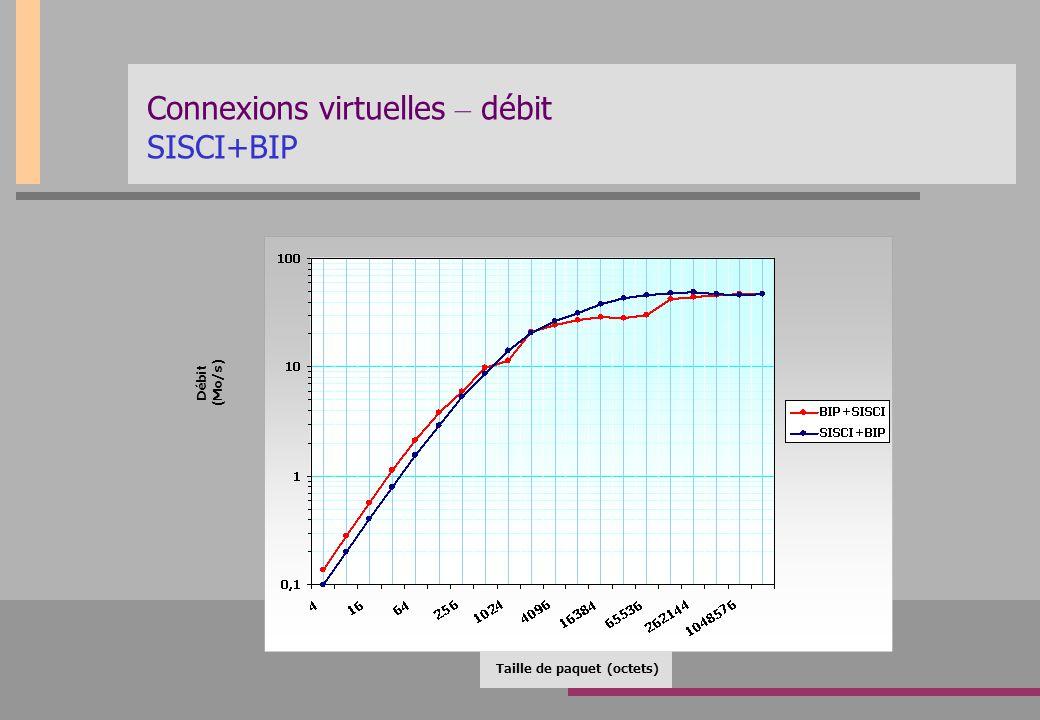 Connexions virtuelles – débit SISCI+BIP