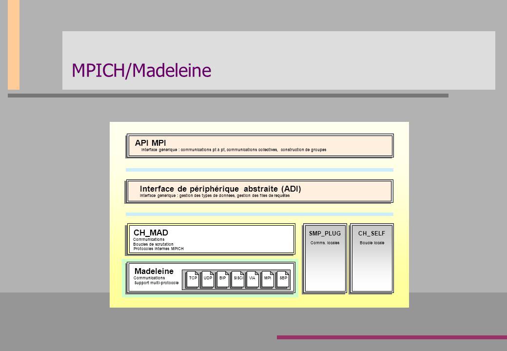 MPICH/Madeleine API MPI Interface de périphérique abstraite (ADI)