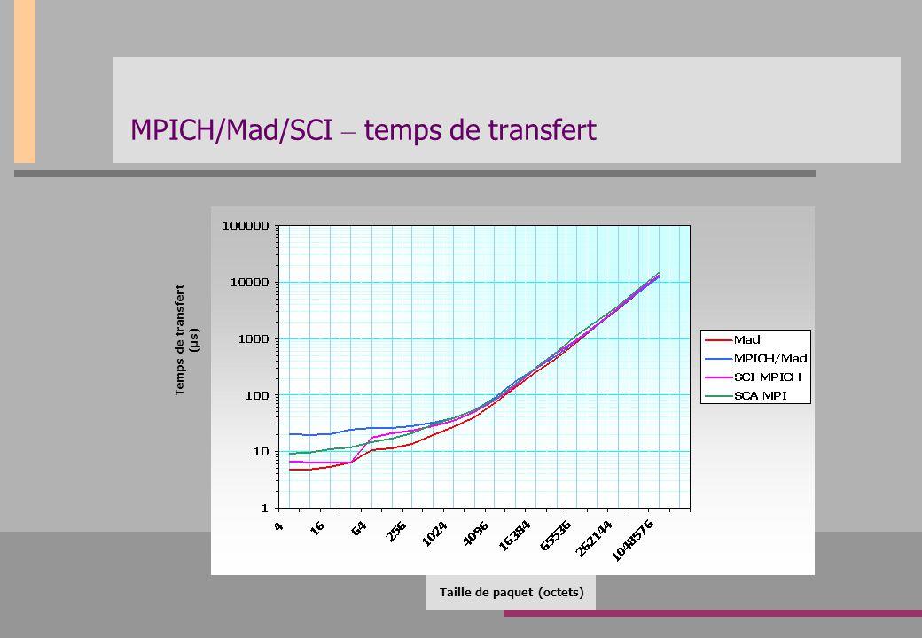 MPICH/Mad/SCI – temps de transfert