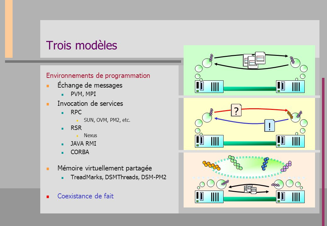 Trois modèles ! Environnements de programmation Échange de messages