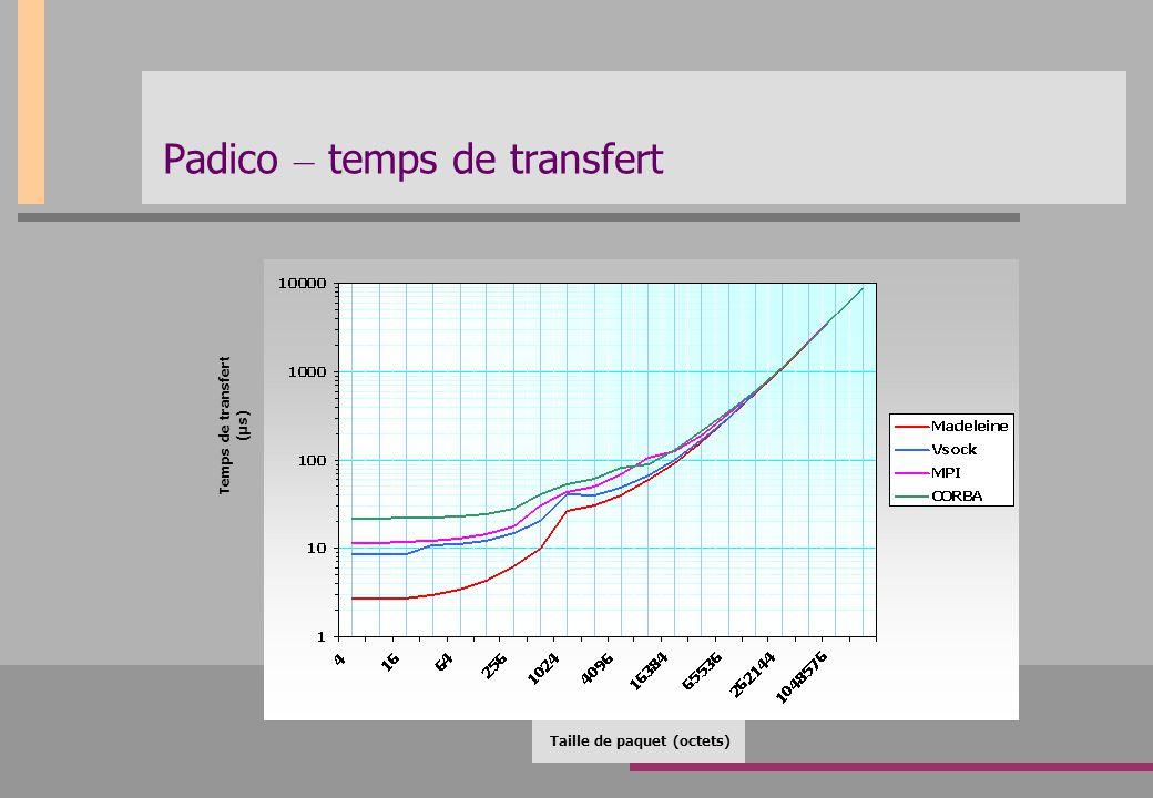 Padico – temps de transfert