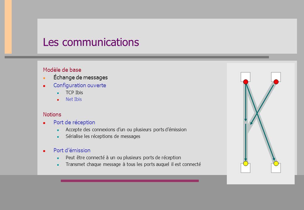 Les communications Modèle de base Échange de messages