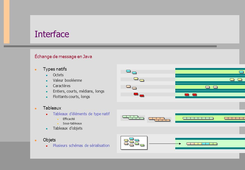 Interface Échange de message en Java Types natifs Tableaux Objets