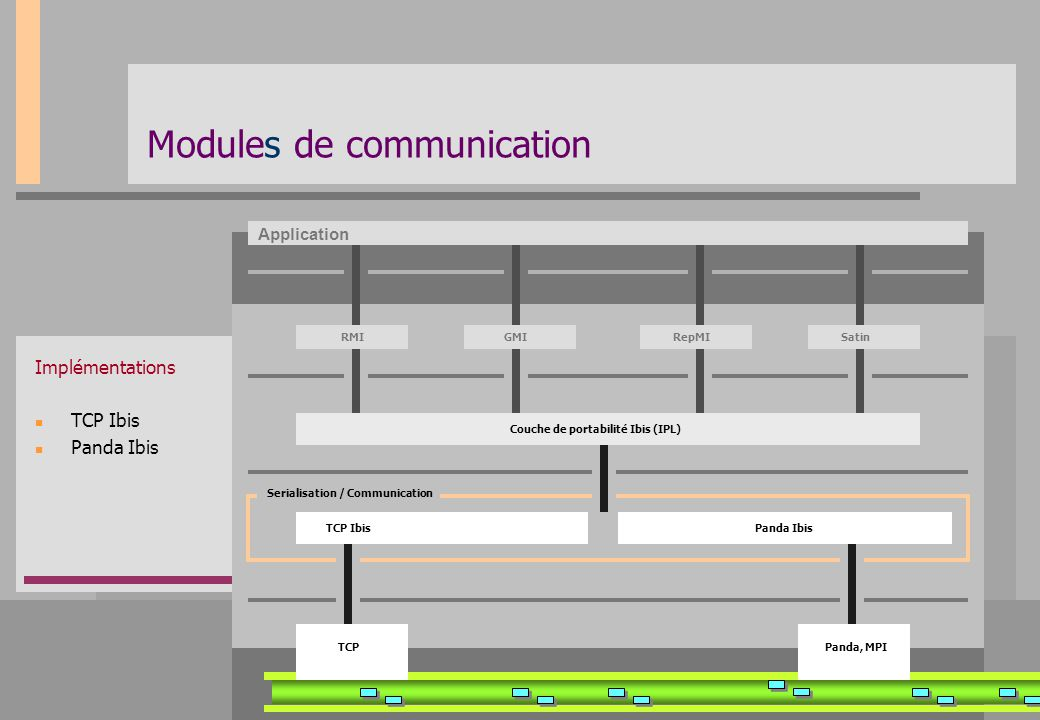 Modules de communication