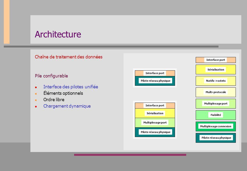 Architecture Chaîne de traitement des données Pile configurable