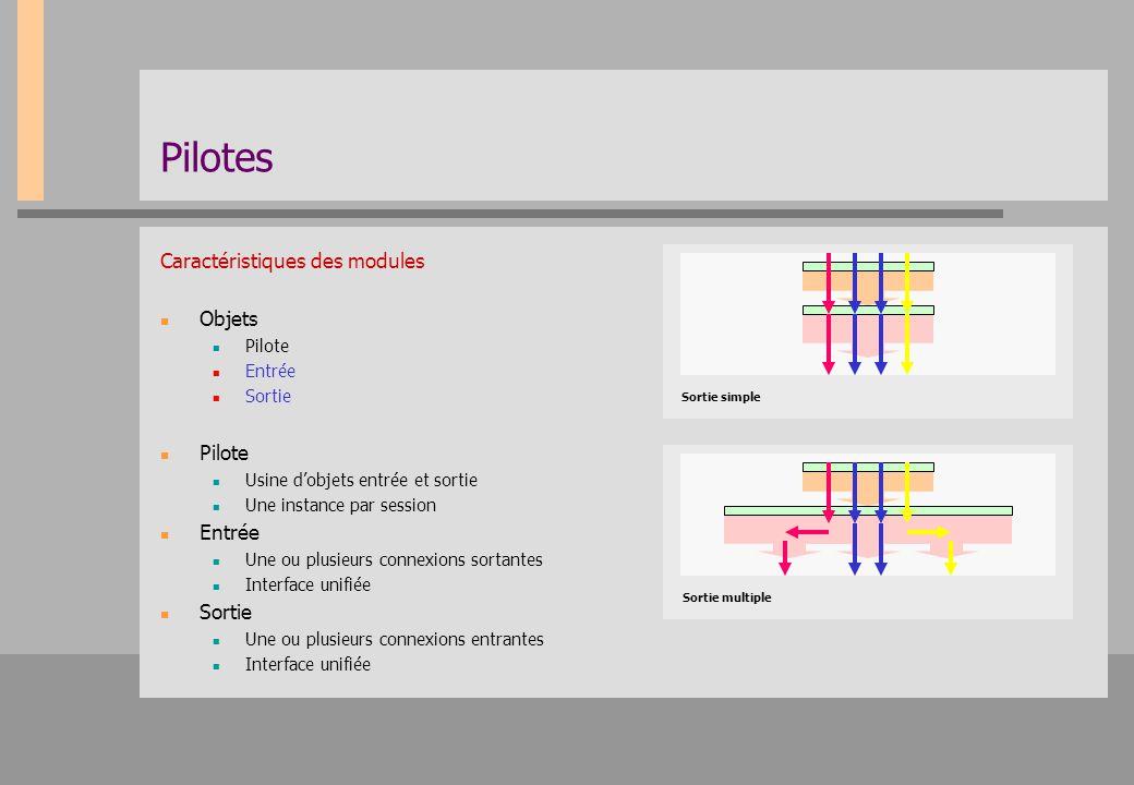 Pilotes Caractéristiques des modules Objets Pilote Entrée Sortie