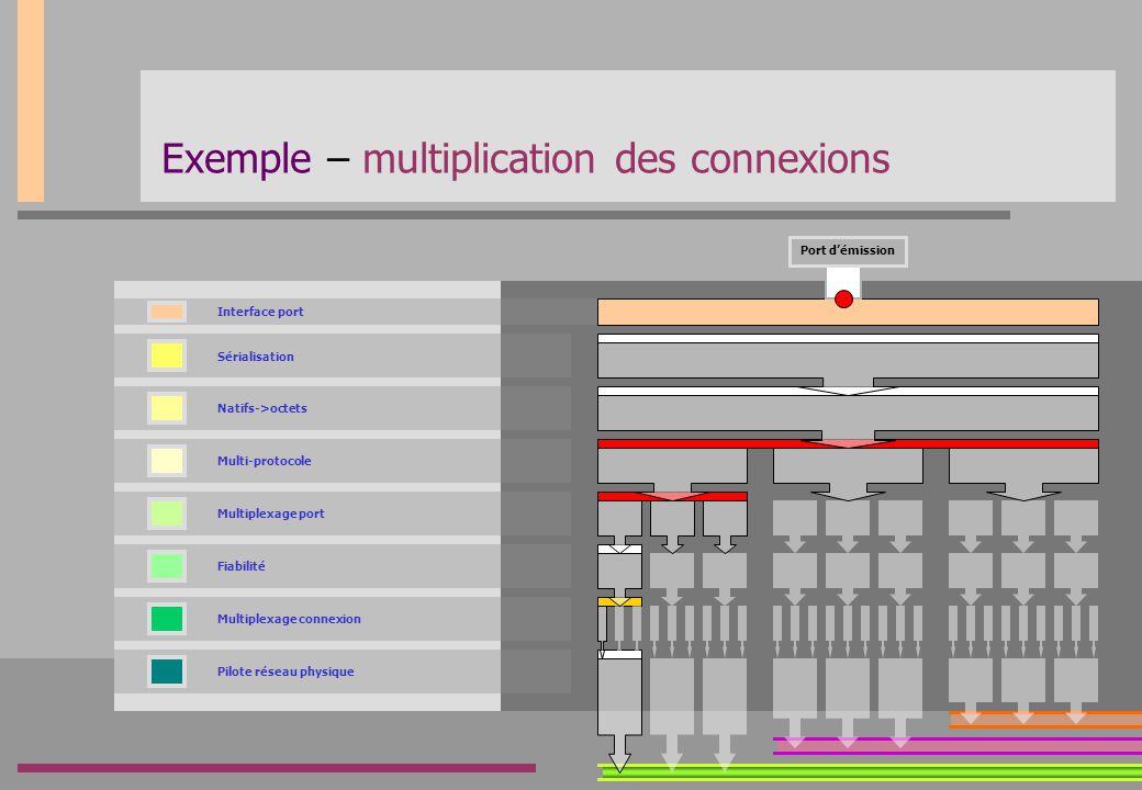 Exemple – multiplication des connexions
