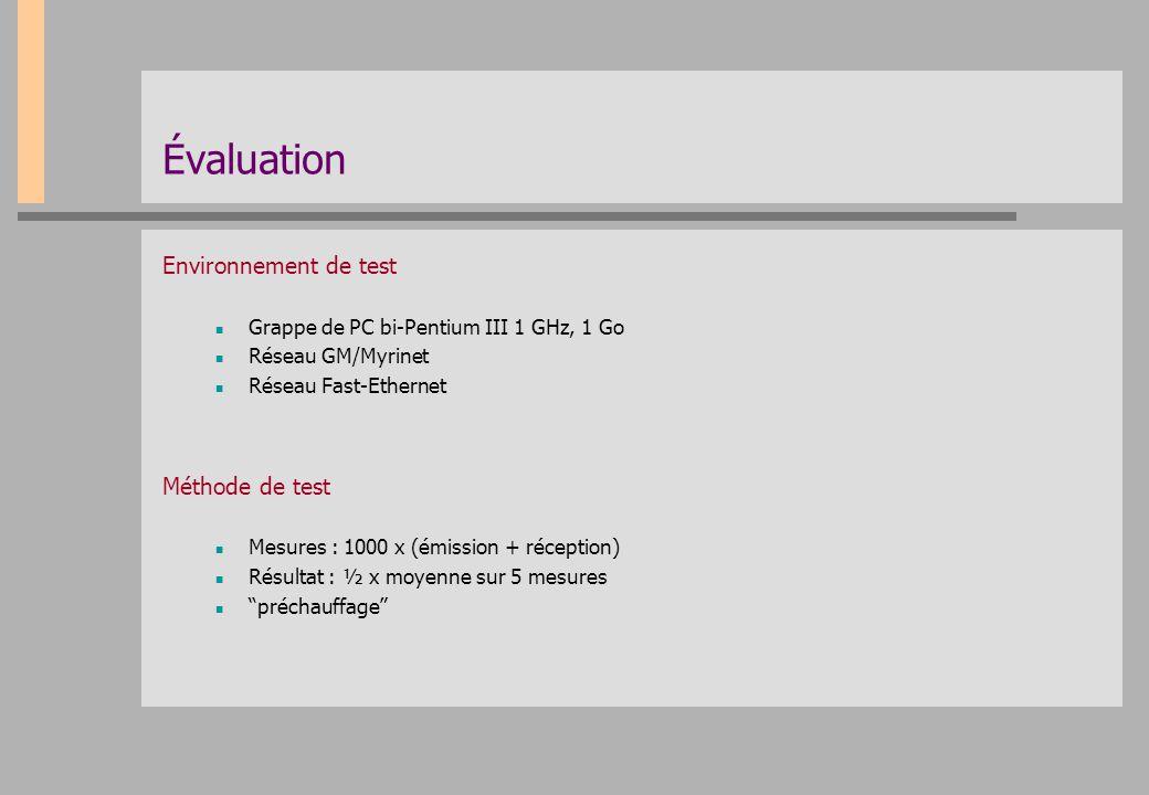 Évaluation Environnement de test Méthode de test