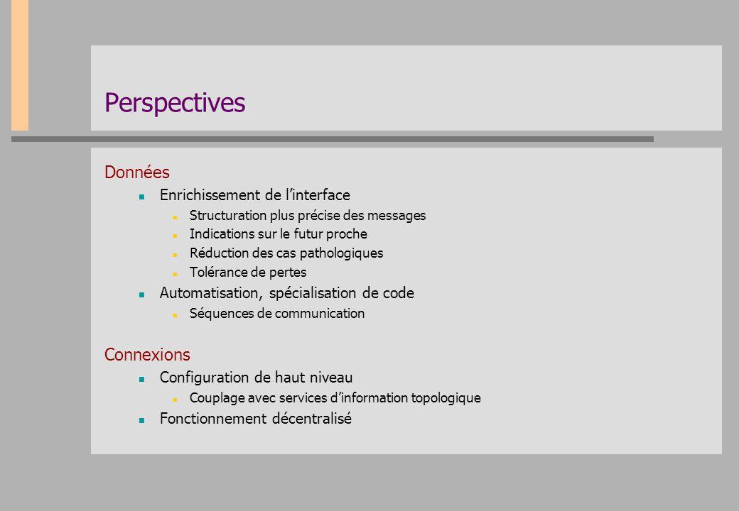 Perspectives Données Connexions Enrichissement de l'interface