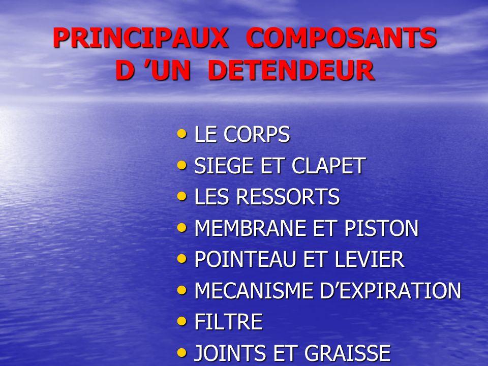 PRINCIPAUX COMPOSANTS D 'UN DETENDEUR