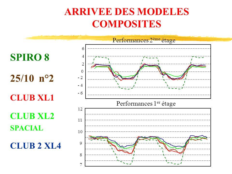 ARRIVEE DES MODELES COMPOSITES