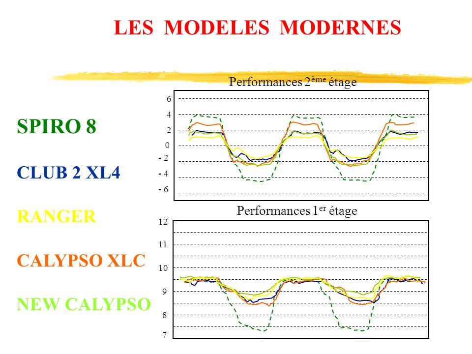 LES MODELES MODERNES SPIRO 8 CLUB 2 XL4 RANGER CALYPSO XLC NEW CALYPSO