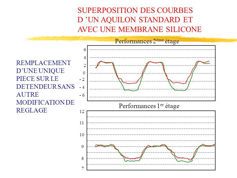 SUPERPOSITION DES COURBES D 'UN AQUILON STANDARD ET AVEC UNE MEMBRANE SILICONE