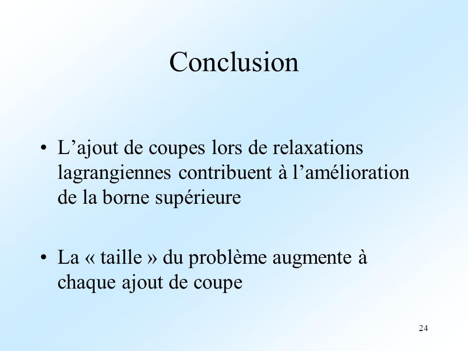 Conclusion L'ajout de coupes lors de relaxations lagrangiennes contribuent à l'amélioration de la borne supérieure.