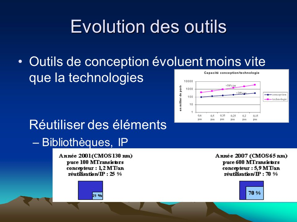 Evolution des outils Outils de conception évoluent moins vite que la technologies Réutiliser des éléments.