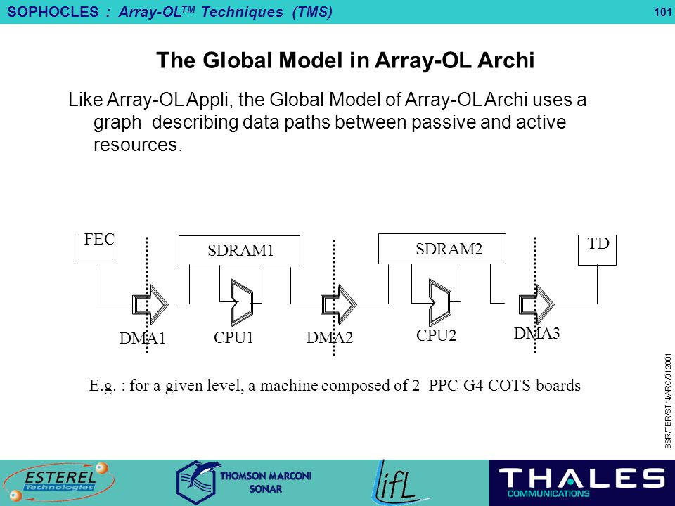 The Global Model in Array-OL Archi