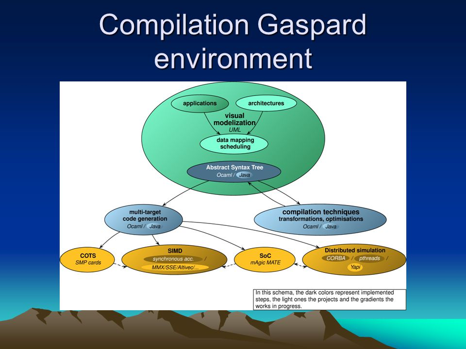 Compilation Gaspard environment