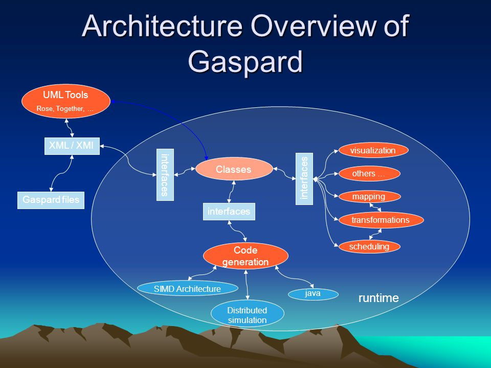 Architecture Overview of Gaspard
