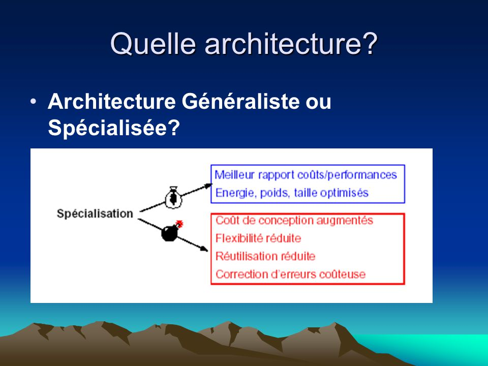 Quelle architecture Architecture Généraliste ou Spécialisée