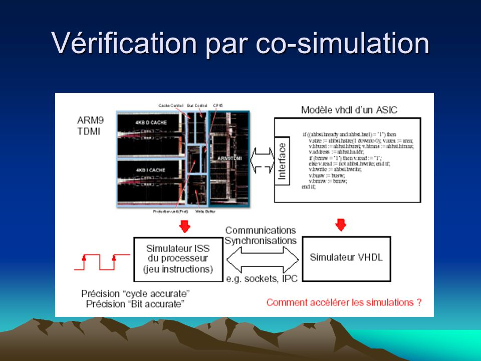 Vérification par co-simulation