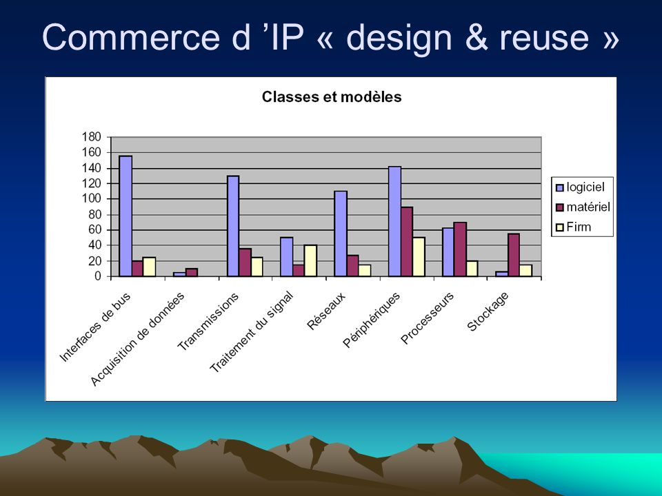 Commerce d 'IP « design & reuse »
