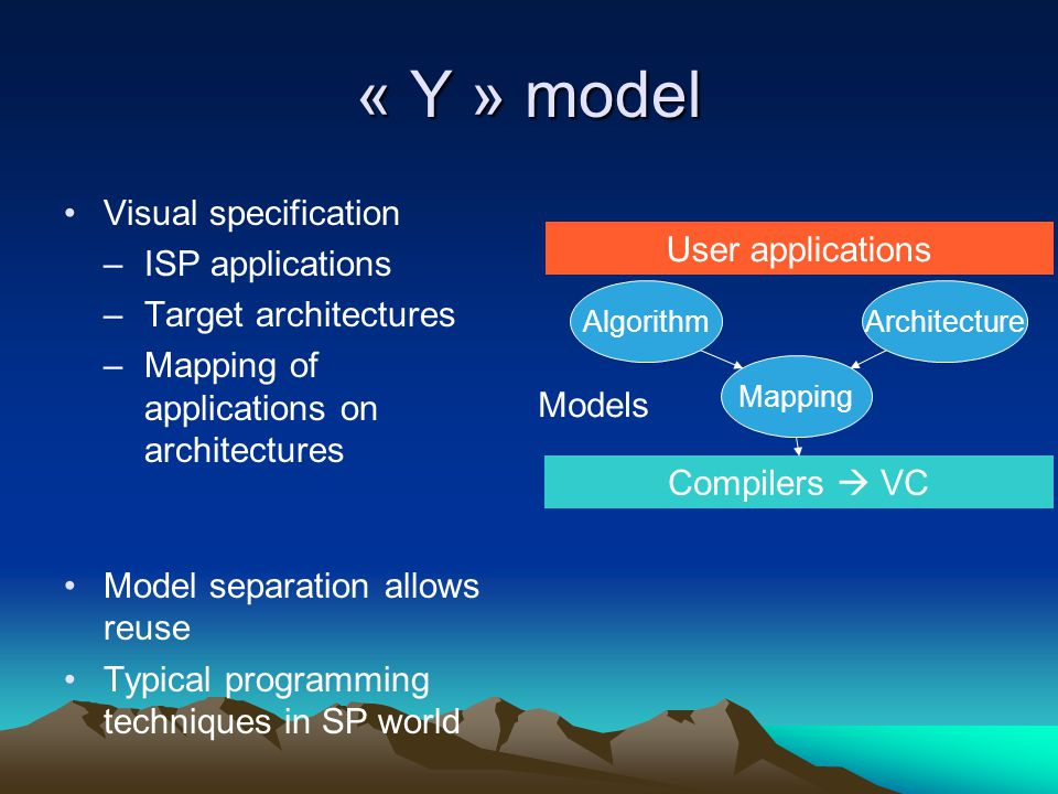 « Y » model Visual specification ISP applications User applications