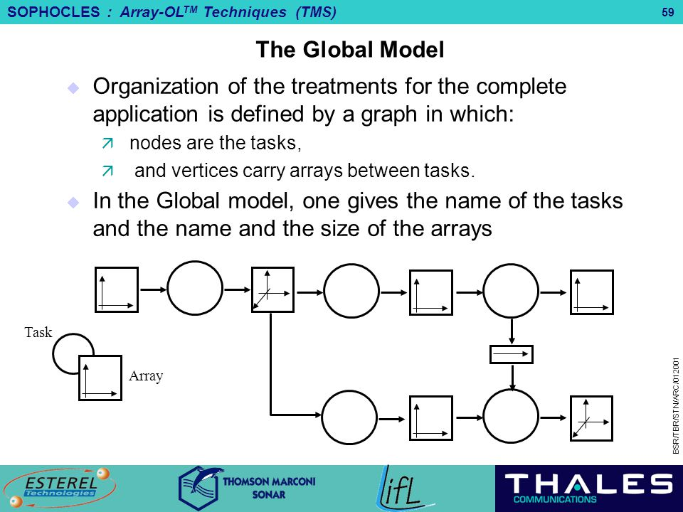 The Global Model Organization of the treatments for the complete application is defined by a graph in which: