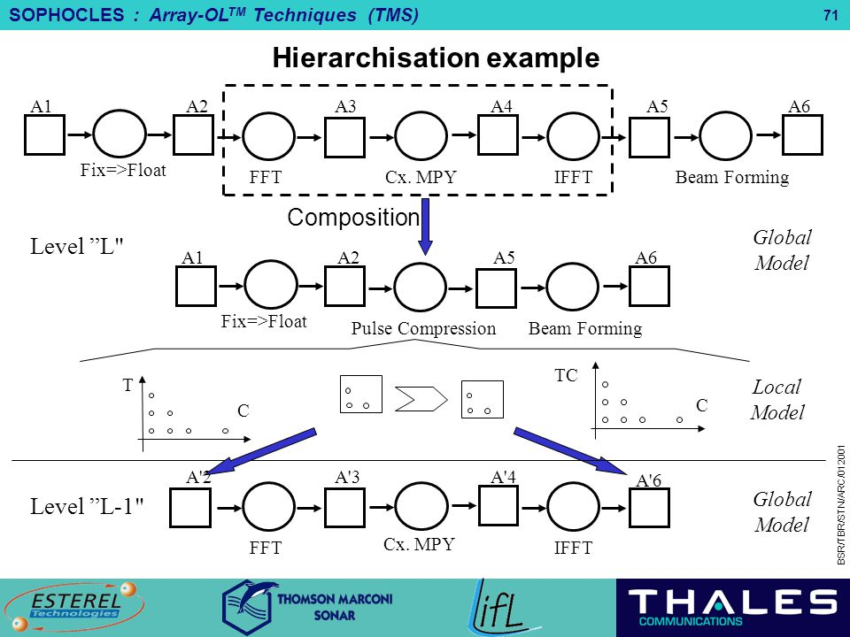 Hierarchisation example