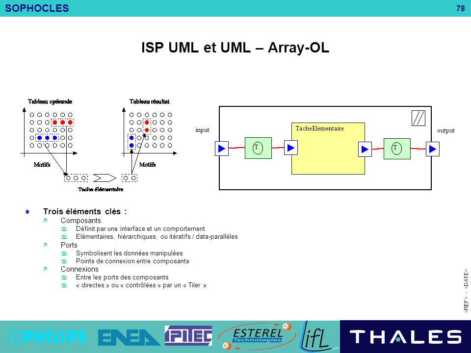 ISP UML et UML – Array-OL