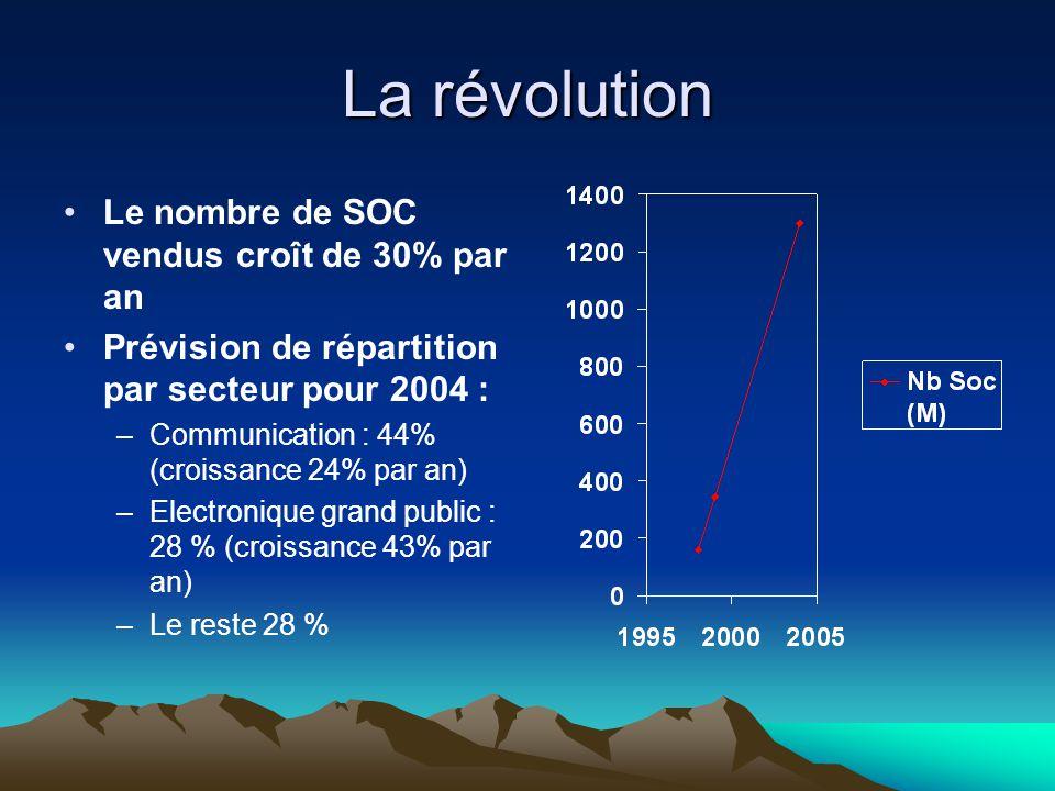 La révolution Le nombre de SOC vendus croît de 30% par an