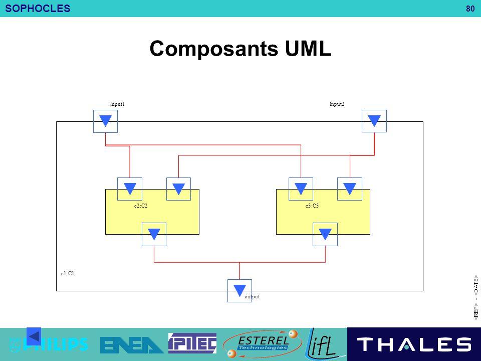 Composants UML c2:C2 c3:C3 c1:C1 input1 input2 output