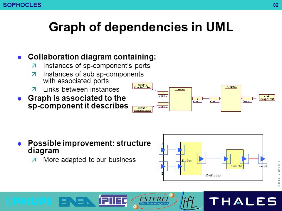 Graph of dependencies in UML