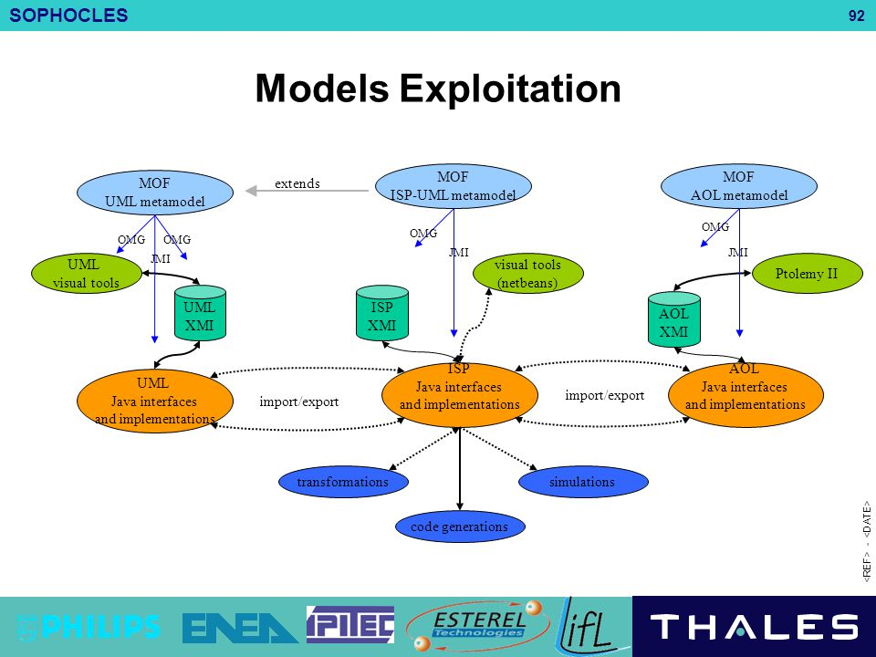 Models Exploitation MOF ISP-UML metamodel MOF AOL metamodel