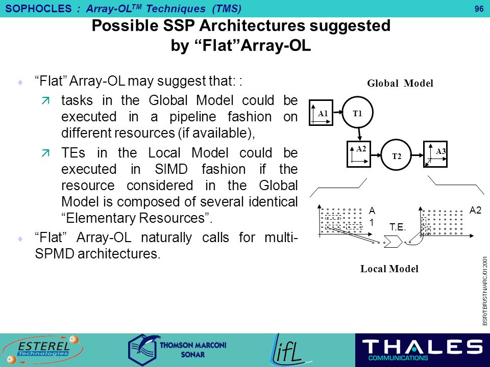 Possible SSP Architectures suggested by Flat Array-OL
