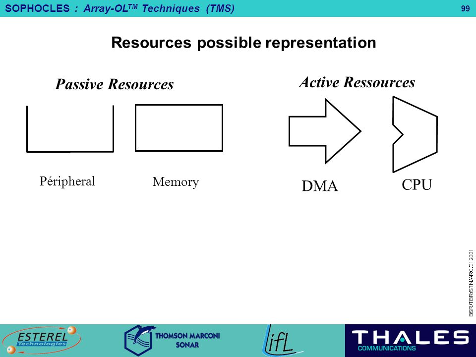 Resources possible representation