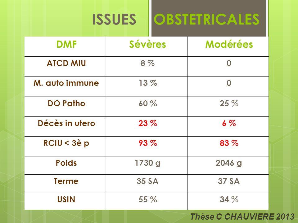 ISSUES OBSTETRICALES DMF Sévères Modérées ATCD MIU 8 % M. auto immune